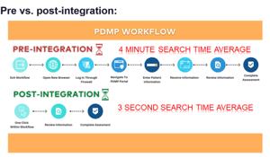 pdmp workflow
